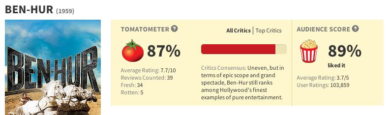 Ben Hur Rotten Tomatoes
